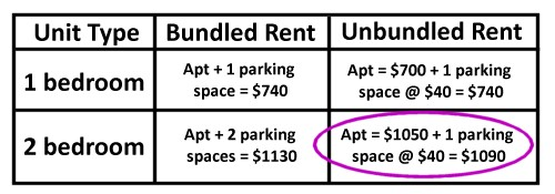 Unbundled Parking Example