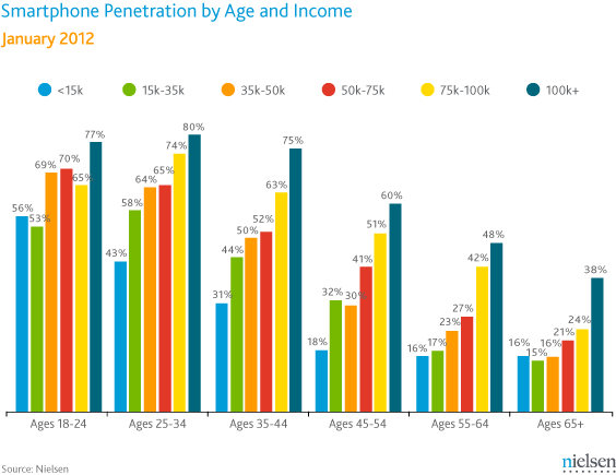 Smartphone Use by Age Group and Income