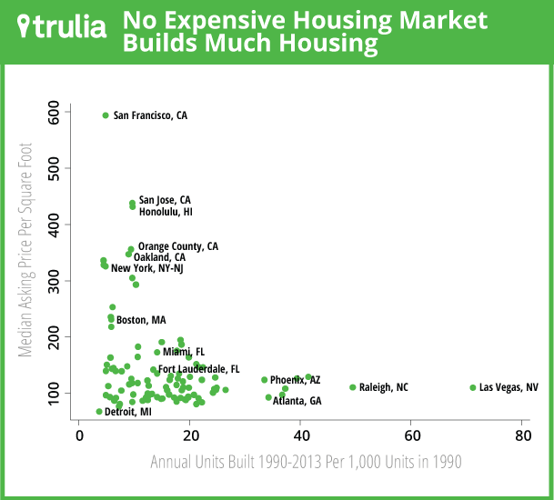 No Expensive Housing Market Builds Much Housing