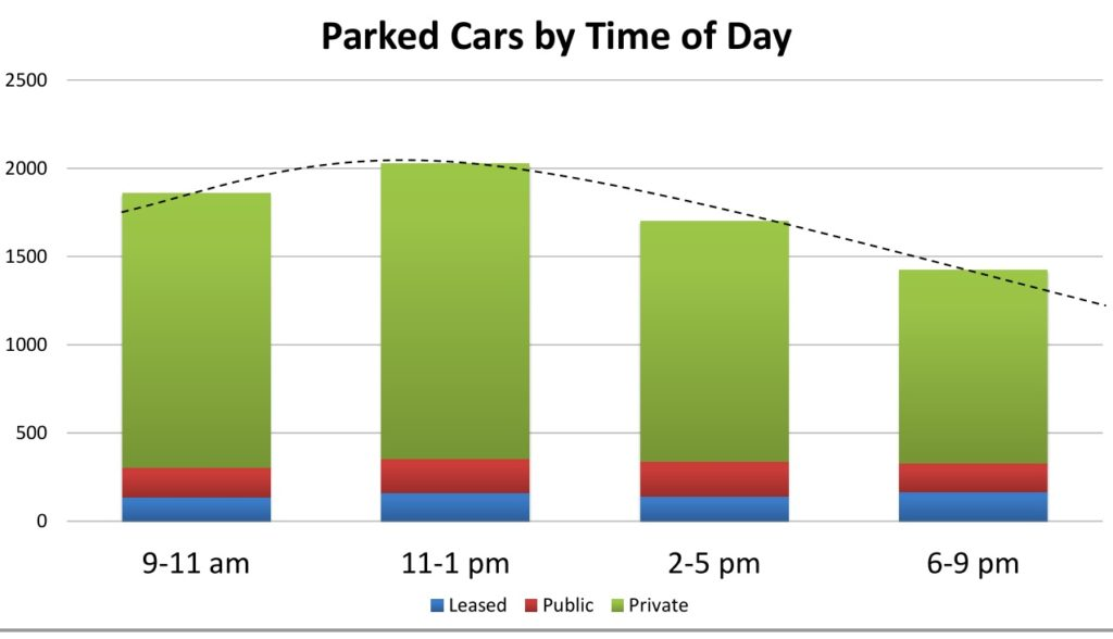 Parking Occupancy In Downtown Carrboro By Time of Day