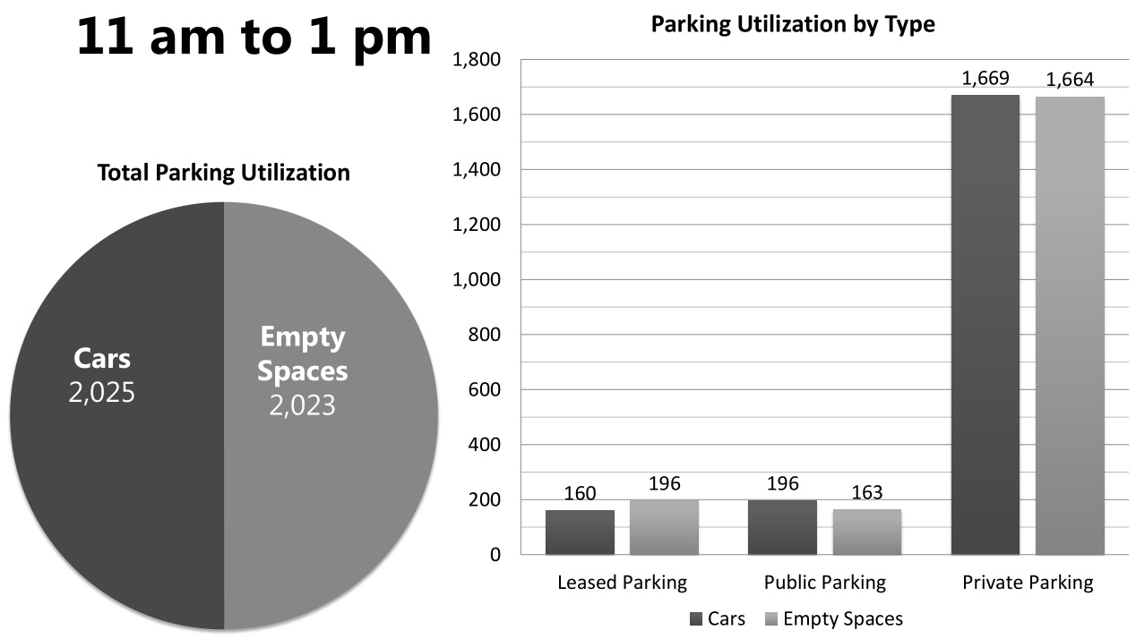 At Busiest Time of Day, Downtown Carrboro Has Over 2,000 EMPTY Parking Spaces
